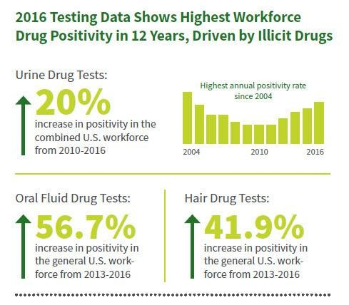 quest study 2016 drug testing data