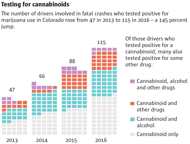 Marijuana Colorado Car Accidents